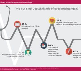 DGQ-Studie zur Qualität in der Pflege: Wie gut sind Deutschlands Pflegeeinrichtungen?