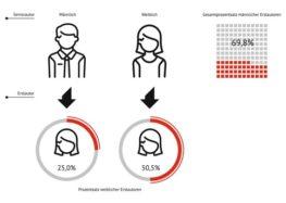 Gender-Gap in der AHF-Forschung / Schieflage behindert medizinischen Fortschritt